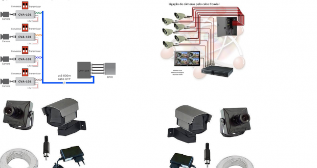 Como Funciona o Sistema de CFTV